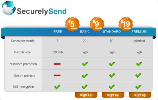 securelysend-2