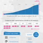 LinkedIn crosses 10 million users in the UK