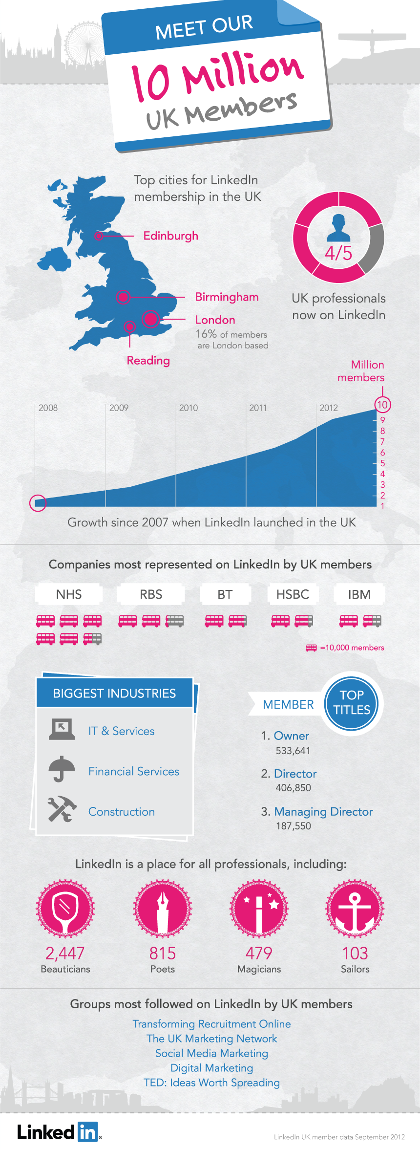 LinkedIn crosses 10million in the UK