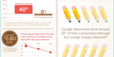 facebook-vs-google-display-network[1]
