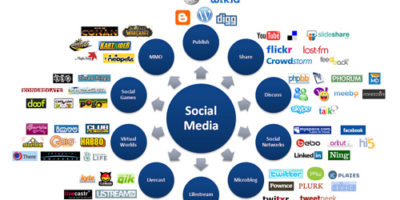 social-media-for-blogging