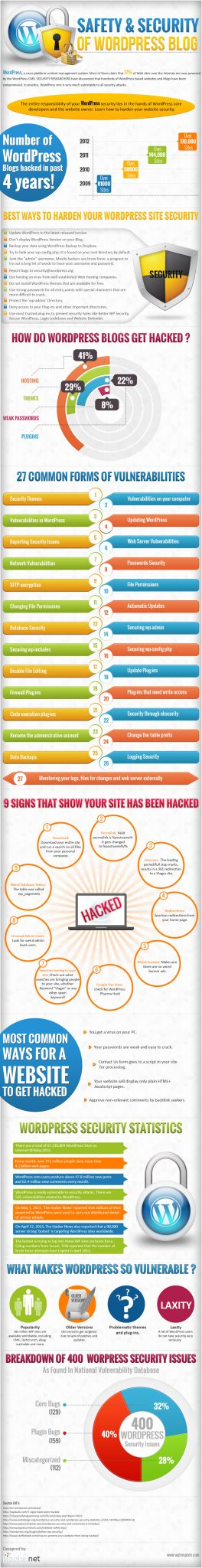 Safety-and-Security-of-WordPress-Blog-Infographic.jpg