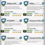 [Infographic]  WordPress Most Popular Security Plugins