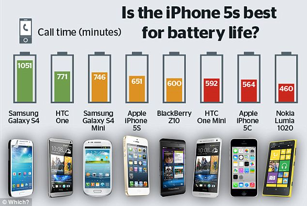 Which? magazine compared the battery life of eight high-end smartphones including models by Samsung, Apple, HTC, Nokia and BlackBerry