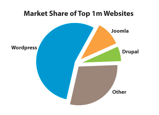 Market Share of Top websites