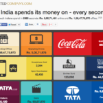 What India spends its money on